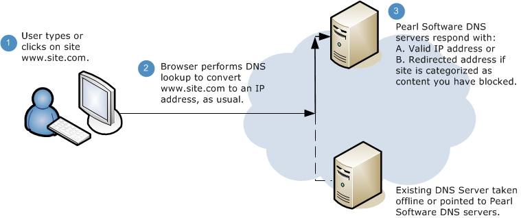 DNS Web Filter Diagram